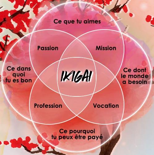 Pour les Japonais, chacun a un ikigai caché…